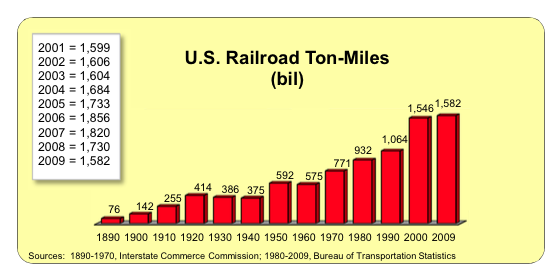 Graph of US Railroad ton miles from 76 in 1890 to 1534 in 2000