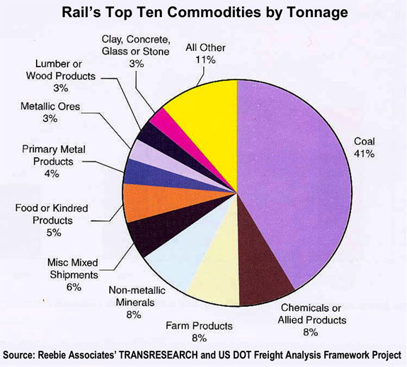 Rail's top ten commodities by tonnage