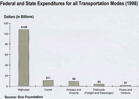 Federal and State Expenditures for all Transportation Modes (1998)