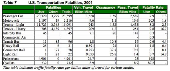 U.S. Transportation Fatalities, 2001