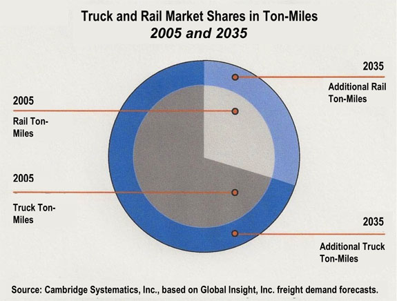 Truck and Rail Market Shares in Ton-Miles, 2005 and 2035