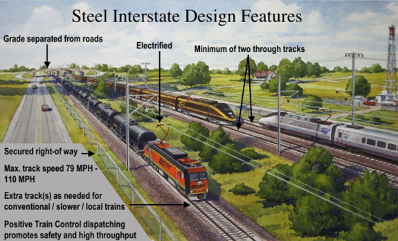 Steel Interstate Depiction