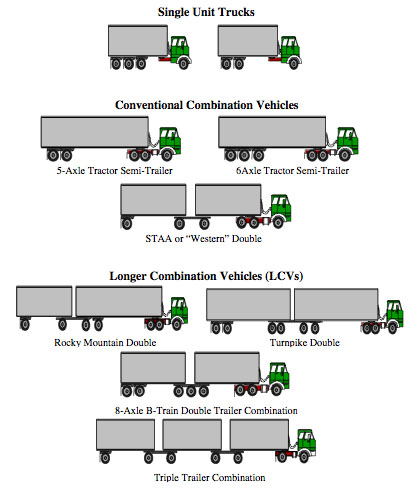 Images of truck sizes